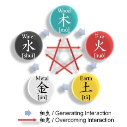 Five elements pic